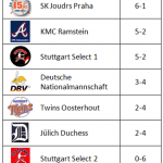 Final Standings U16