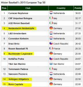 MRBB Ranking 2015 Top 15