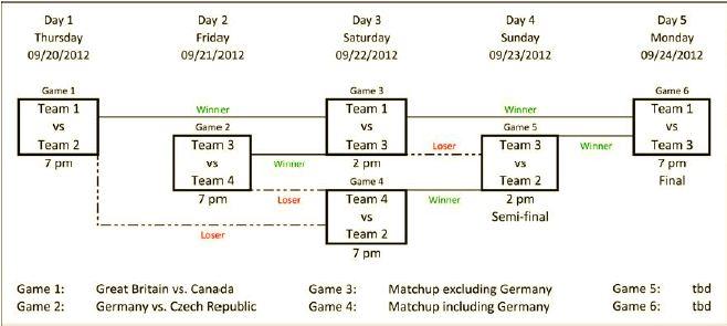 wbc format Regensburg richtet World Baseball Classic Qualifier aus