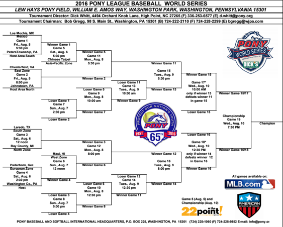 Bracket Pony League World Series 2016