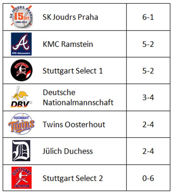 Final Standings U16 - Archiv - DBV